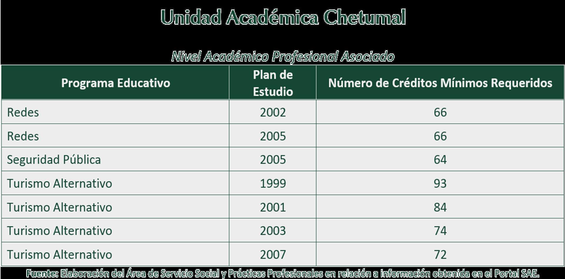 Servicio Social - Universidad de Quintana Roo